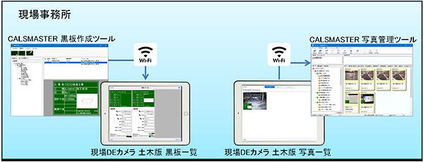 Wi-Fi連携イメージ